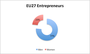 Eu27_entrepreneurs